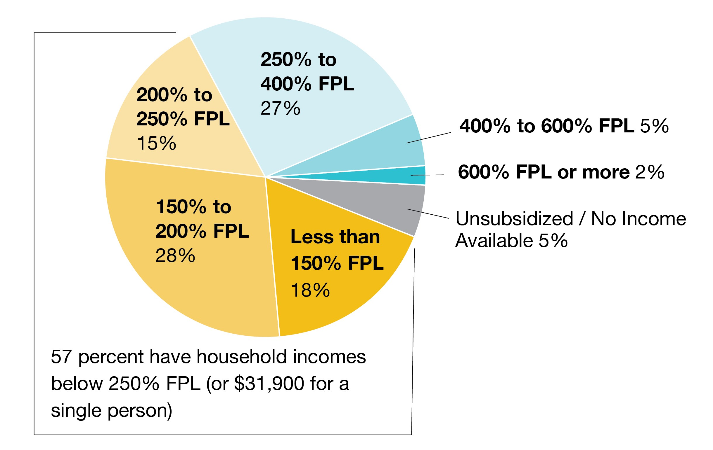 Plan selections by income